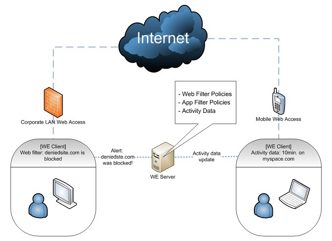 Internet Access Control   Work Examiner